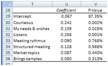 Accurate model customer satisfaction