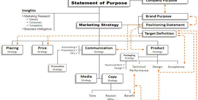 Strategic Planning - Brand strategy tree
