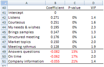 Customer satisfaction coefficients attributes