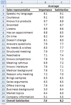 Customer satisfaction scores