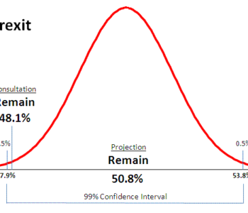Market research - Normal curve error level