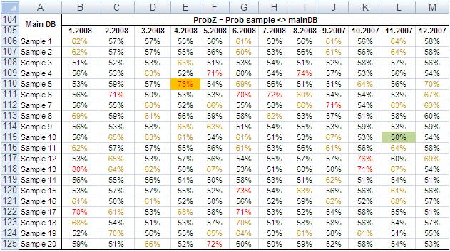 Sample size sensitivity big data analysis