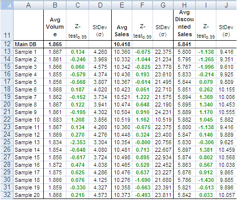 Sample size big data analysis