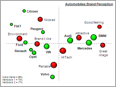 Strategic thinking: Perceptual map brand analysis