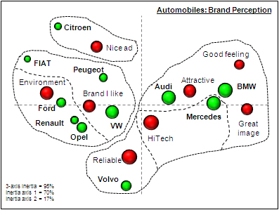 Strategic thinking: Perceptual map and cluster analysis
