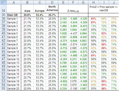Sampling big data analysis