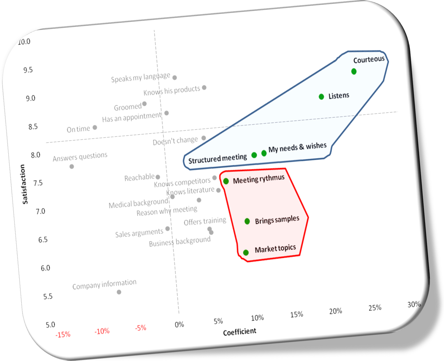 Regression coefficients customer satisfaction