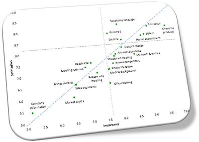 Scatter plot importance satisfaction scores