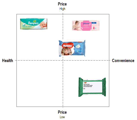 Advertising strategy - Baby wipes competition map