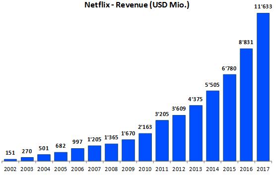 Data analytics - Netflix analytical company built on artificial intelligence