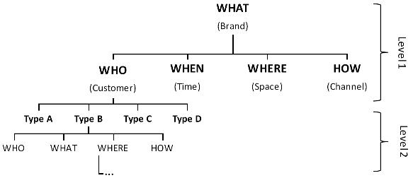 Analytical companies make structured data analysis