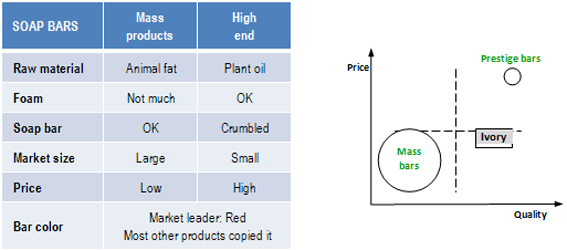 Soap bar market segments 1879 - segmentation & differentiation