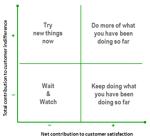 How to interpret customer satisfaction attribute positions