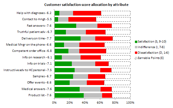 Customer satisfaction score allocation by attribute
