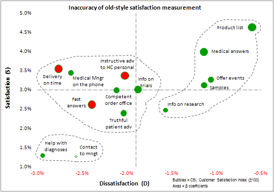 Inaccuracy of customer satisfaction index measurement