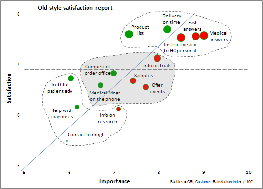 Old-style customer satisfaction index measurement
